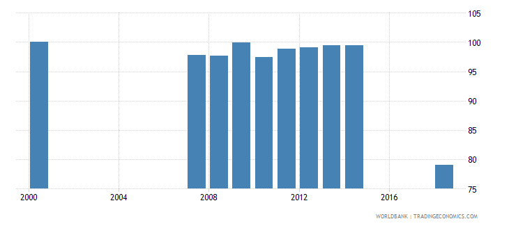 sierra leone current education expenditure total percent of total expenditure in public institutions wb data