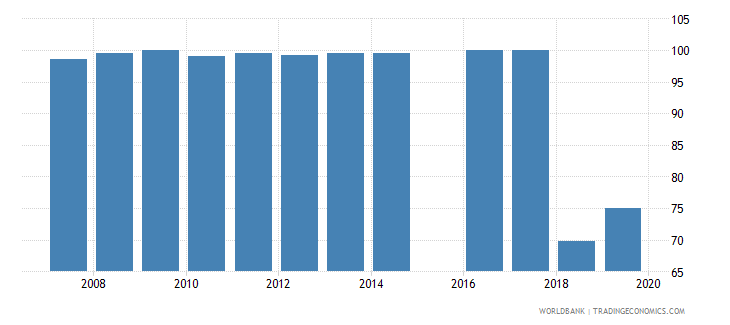 sierra leone current expenditure as percent of total expenditure in lower secondary public institutions percent wb data