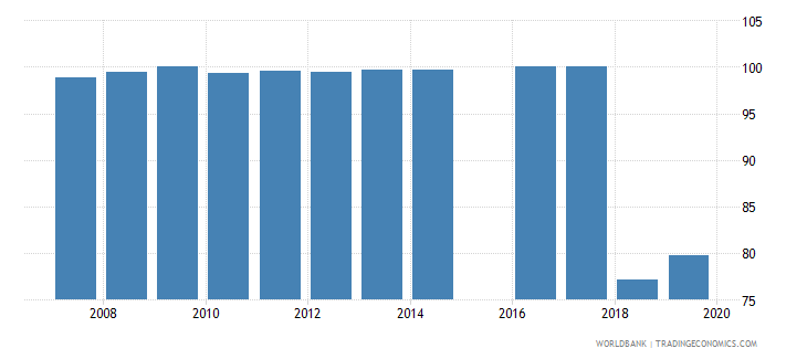 sierra leone current expenditure as percent of total expenditure in secondary public institutions percent wb data
