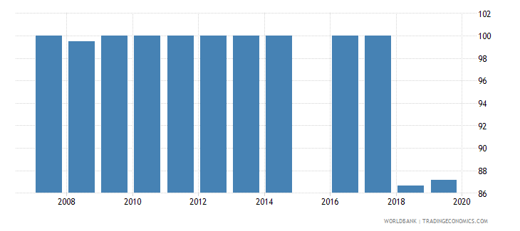 sierra leone current expenditure as percent of total expenditure in upper secondary public institutions percent wb data