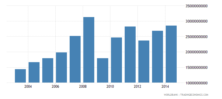 sierra leone customs and other import duties current lcu wb data