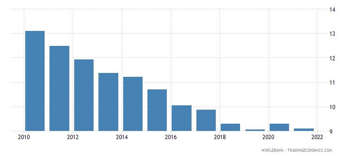 sierra leone death rate crude per 1 000 people wb data