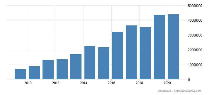 sierra leone debt service on external debt public and publicly guaranteed ppg tds us dollar wb data