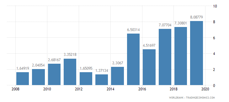 sierra leone debt service ppg and imf only percent of exports excluding workers remittances wb data