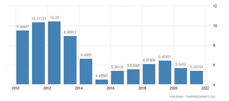 sierra leone deposit interest rate percent wb data