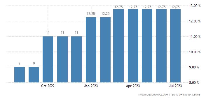 Deposit Interest Rate in Sierra Leone
