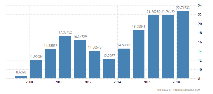 sierra leone domestic credit provided by banking sector percent of gdp wb data