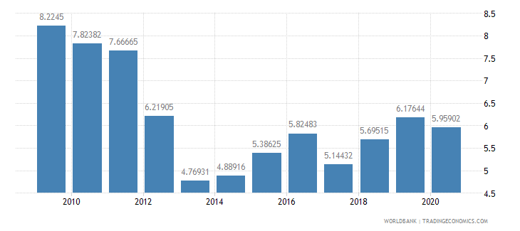sierra leone domestic credit to private sector percent of gdp wb data