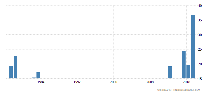 sierra leone drop out rate from grade 1 of primary education both sexes percent wb data