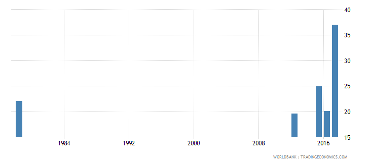 sierra leone drop out rate from grade 1 of primary education male percent wb data