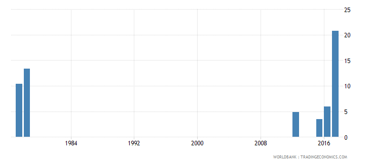 sierra leone drop out rate from grade 2 of primary education both sexes percent wb data