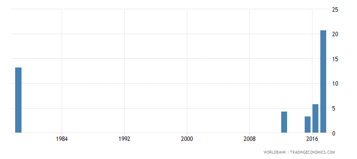 sierra leone drop out rate from grade 2 of primary education female percent wb data