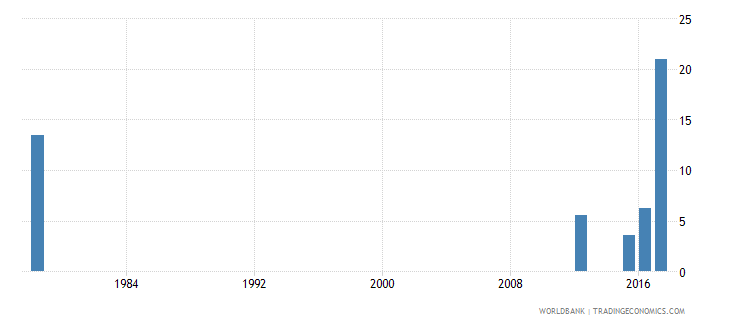 sierra leone drop out rate from grade 2 of primary education male percent wb data