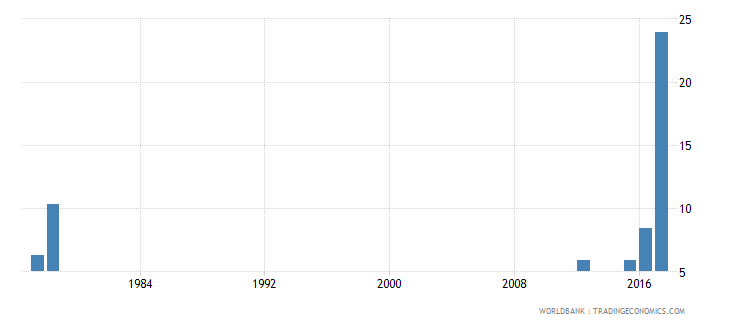 sierra leone drop out rate from grade 3 of primary education both sexes percent wb data