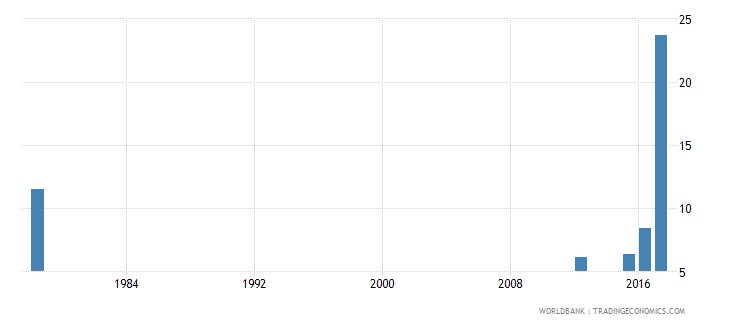 sierra leone drop out rate from grade 3 of primary education female percent wb data