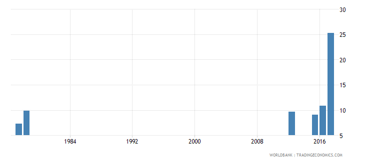 sierra leone drop out rate from grade 4 of primary education both sexes percent wb data