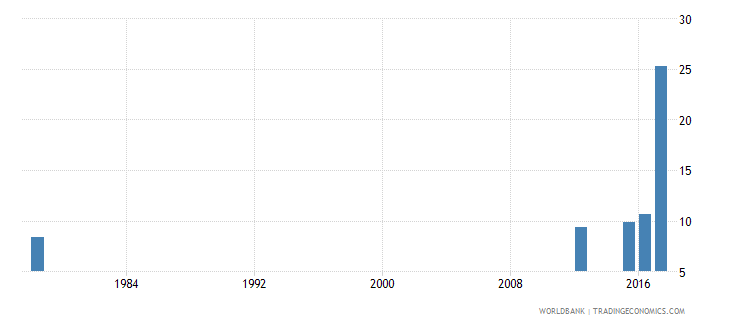 sierra leone drop out rate from grade 4 of primary education female percent wb data