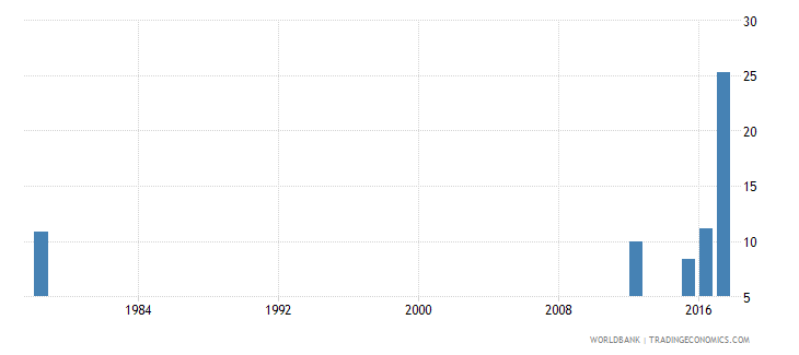 sierra leone drop out rate from grade 4 of primary education male percent wb data