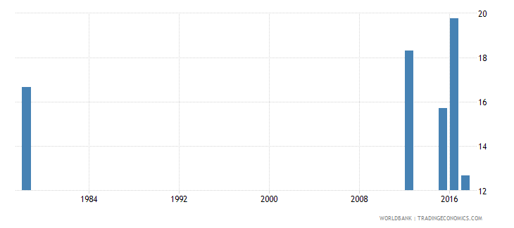 sierra leone drop out rate from grade 5 of primary education female percent wb data