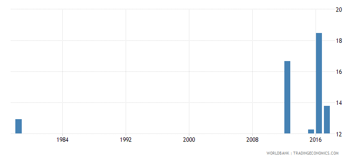 sierra leone drop out rate from grade 5 of primary education male percent wb data