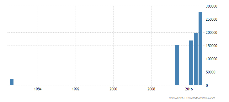 sierra leone early school leavers from primary education both sexes number wb data