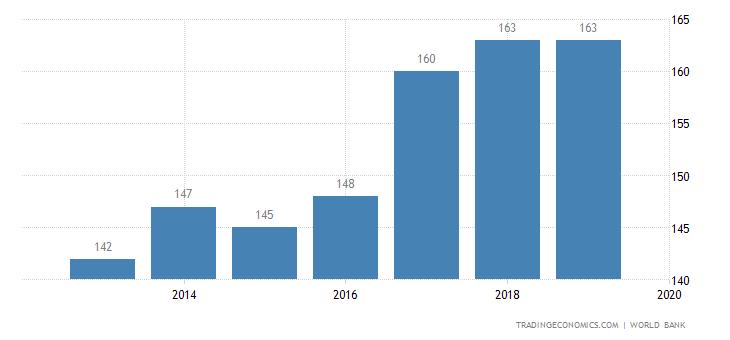 Ease of Doing Business in Sierra Leone