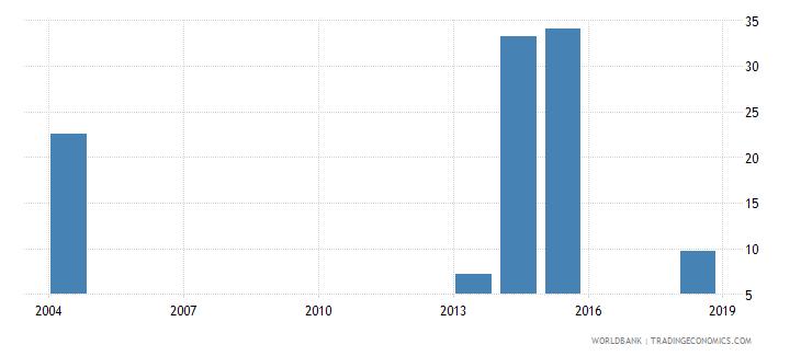 sierra leone elderly literacy rate population 65 years male percent wb data