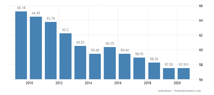 sierra leone employees agriculture male percent of male employment wb data