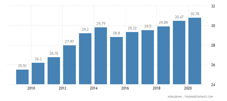 sierra leone employees services male percent of male employment wb data