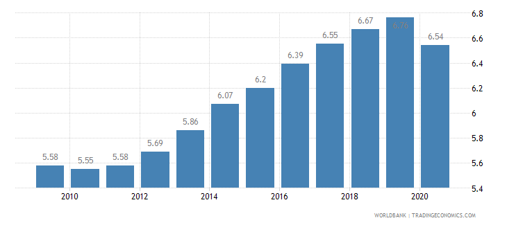 sierra leone employment in industry percent of total employment wb data