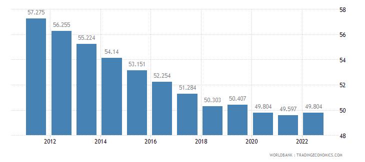 sierra leone employment to population ratio 15 plus  female percent wb data