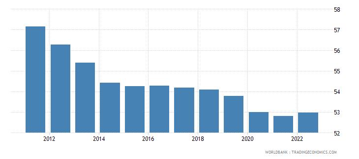 sierra leone employment to population ratio 15 plus  male percent wb data