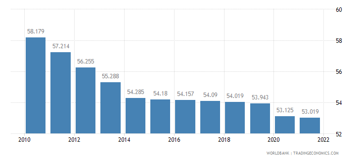 sierra leone employment to population ratio 15 plus  total percent wb data
