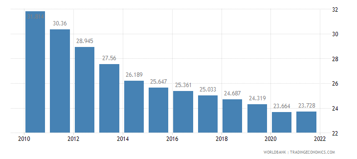 sierra leone employment to population ratio ages 15 24 total percent wb data
