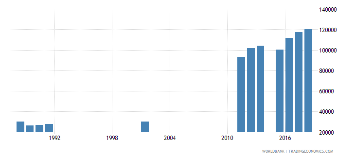 sierra leone enrolment in grade 1 of lower secondary general education both sexes number wb data