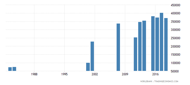 sierra leone enrolment in grade 1 of primary education both sexes number wb data