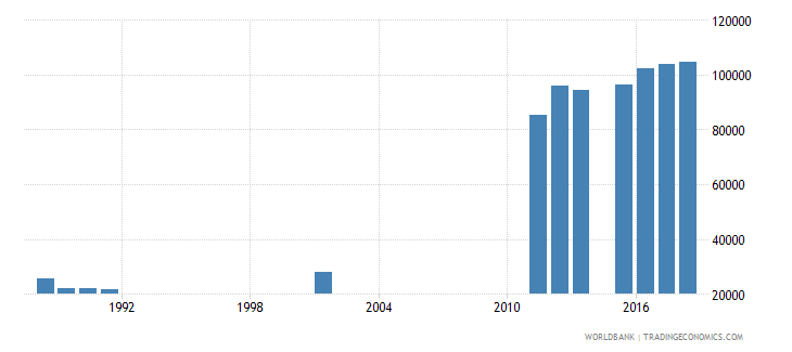 sierra leone enrolment in grade 2 of lower secondary general education both sexes number wb data