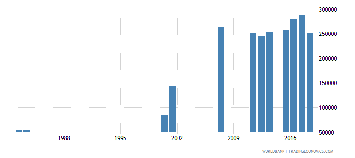 sierra leone enrolment in grade 2 of primary education both sexes number wb data