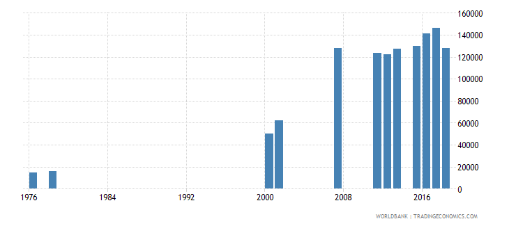 sierra leone enrolment in grade 2 of primary education female number wb data