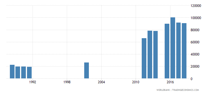 sierra leone enrolment in grade 3 of lower secondary general education both sexes number wb data