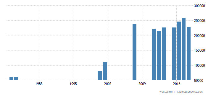 sierra leone enrolment in grade 3 of primary education both sexes number wb data