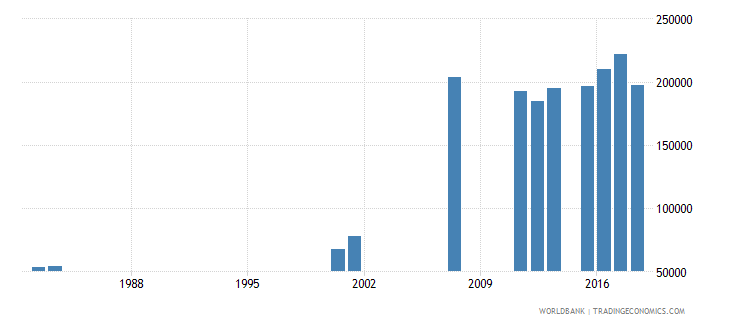 sierra leone enrolment in grade 4 of primary education both sexes number wb data
