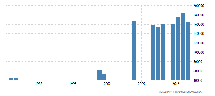 sierra leone enrolment in grade 5 of primary education both sexes number wb data
