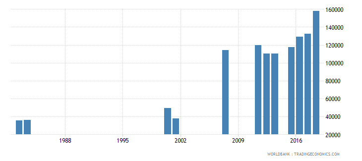 sierra leone enrolment in grade 6 of primary education both sexes number wb data