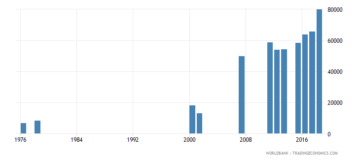 sierra leone enrolment in grade 6 of primary education female number wb data