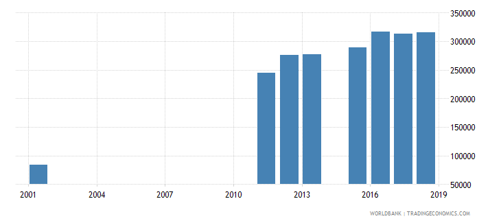 sierra leone enrolment in lower secondary general both sexes number wb data