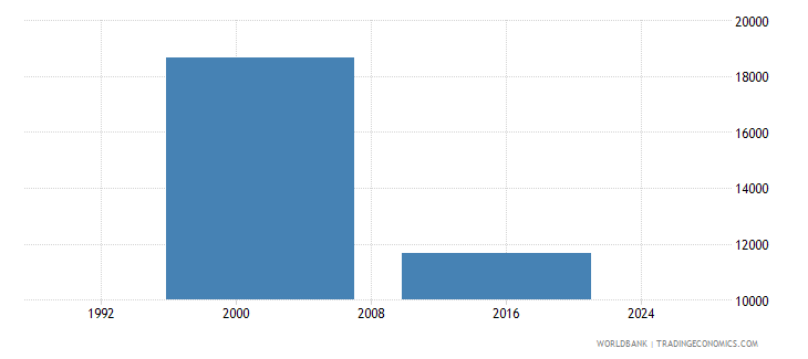 sierra leone enrolment in post secondary non tertiary education public institutions both sexes number wb data