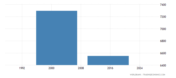 sierra leone enrolment in post secondary non tertiary education public institutions female number wb data