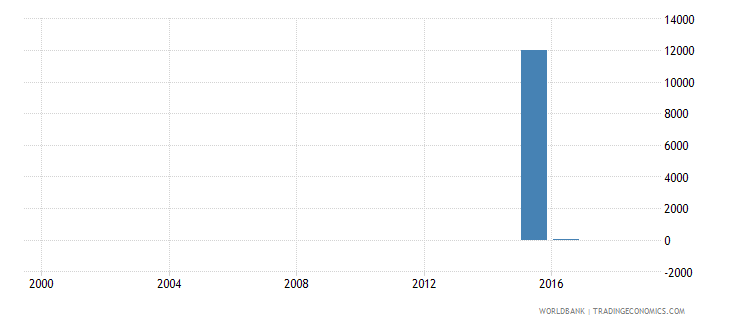 sierra leone enrolment in primary education grade unspecified female number wb data