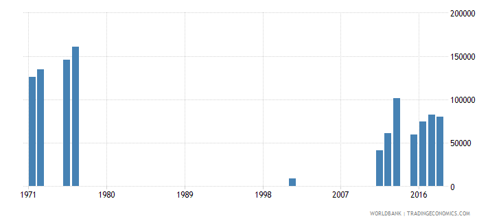 sierra leone enrolment in primary education private institutions both sexes number wb data